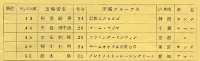 74年MFJ筑波第3戦ジュニア350ccエントリーリスト1
