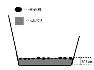 コンクリ底盤部分図