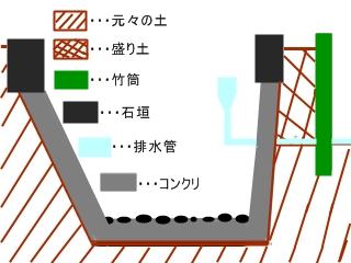 コンクリ底盤部分+側面図
