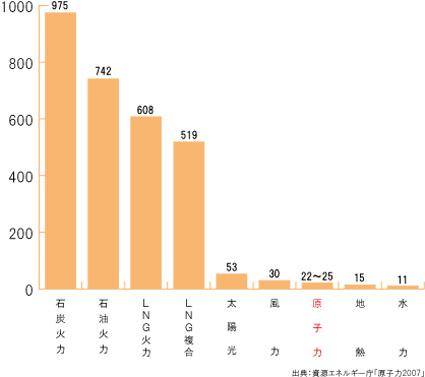 エネルギーグラフ