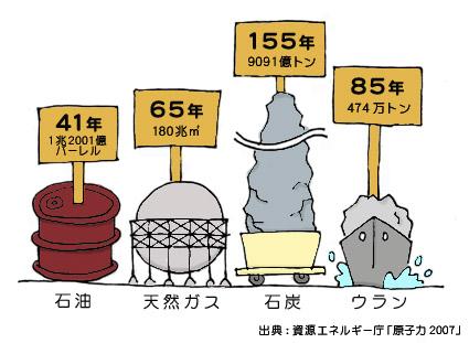 世界のエネルギー資源確認埋蔵量