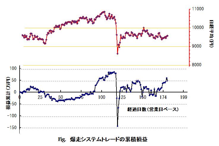 損益推移グラフ