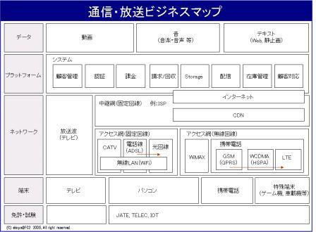 通信放送ビジネスマップ