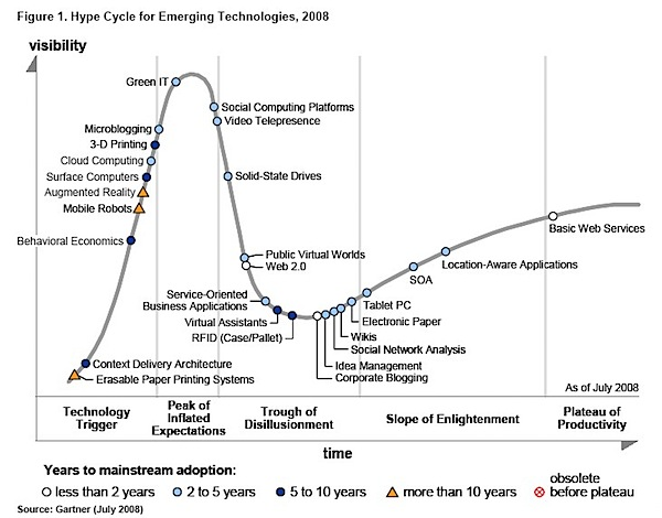 Gartner-hype-cycle-2008
