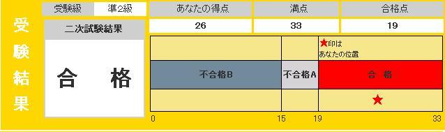 英検準2級2次試験結果