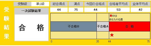 英検準2級1次試験結果