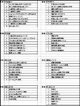 スピードラーニング韓国語 32巻163項目のタイトル