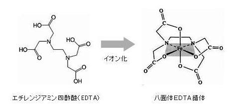 エチレンジアミン四酢酸