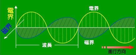 電磁波-1
