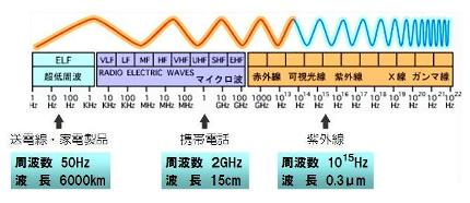 電磁波-2