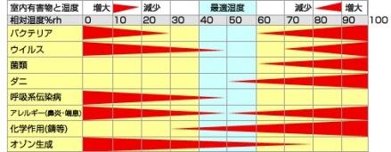 湿度とインフルエンザ-2