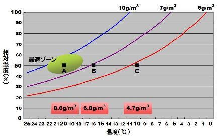 湿度とインフルエンザ-3