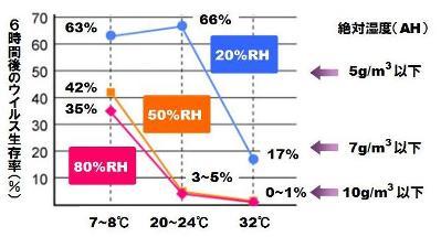 湿度とインフルエンザ-1
