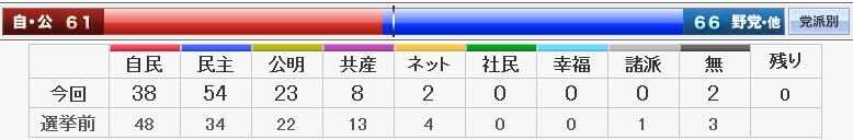 2009年都議選結果