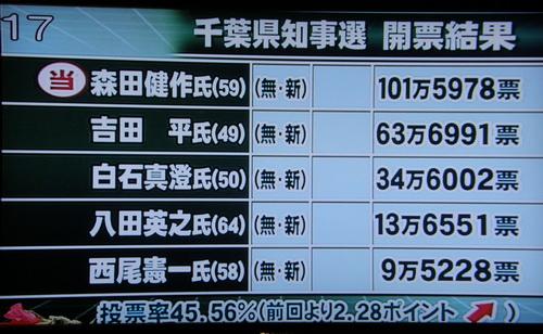 2009 千葉県知事選虚