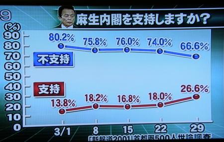 内閣支持率
