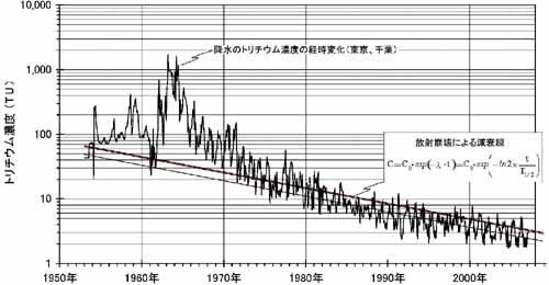 放射能拡散