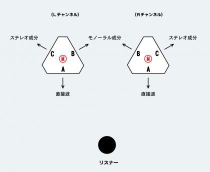 N.D.R.概念図