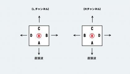 四角柱システム 概念図