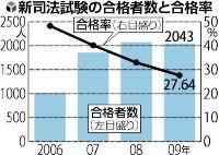 新司法試験合格者2006-9