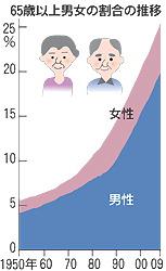 65歳以上男女の割合の推移