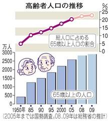 高齢者人口の推移