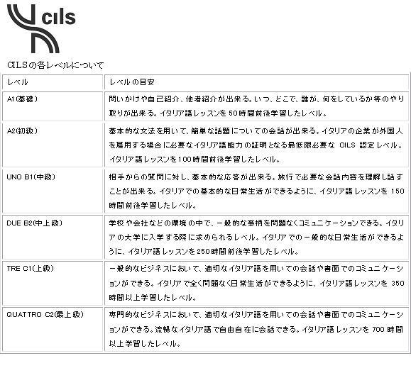 cils_level
