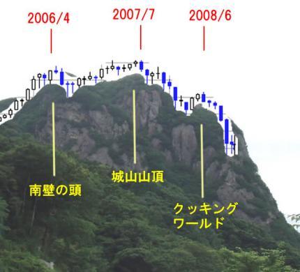 城山と日経平均