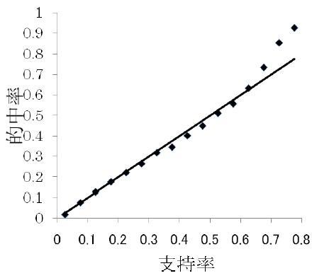 的中率と支持率