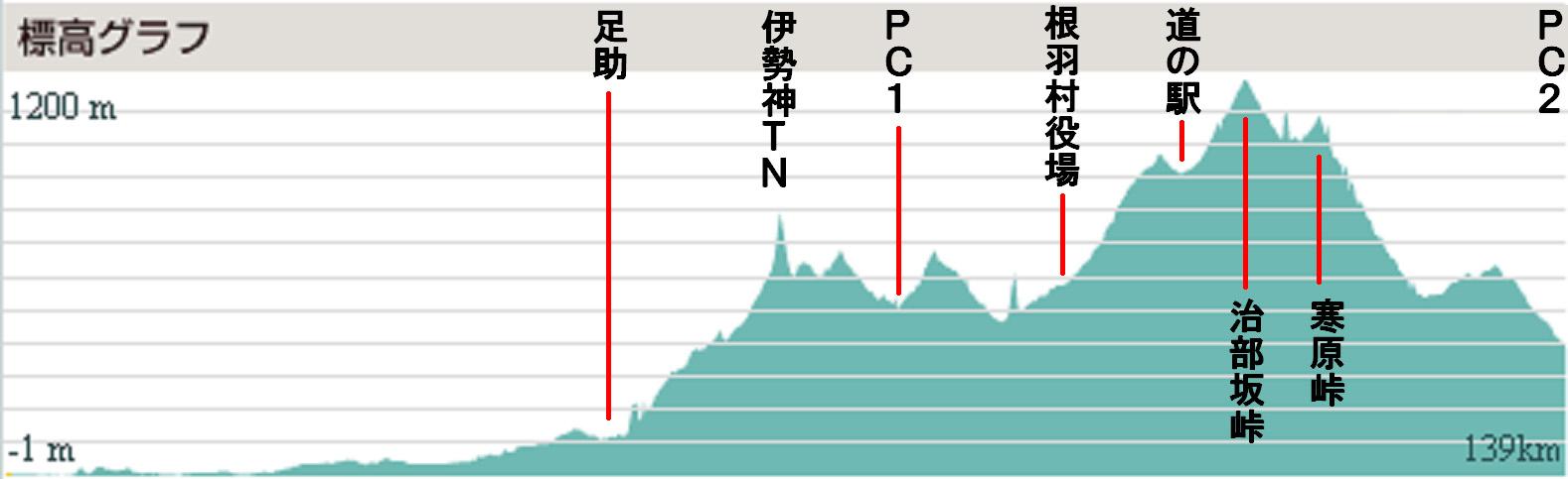 コピー (2) ~ 標高グラフ