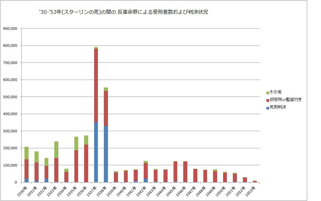 大粛清のグラフ_1
