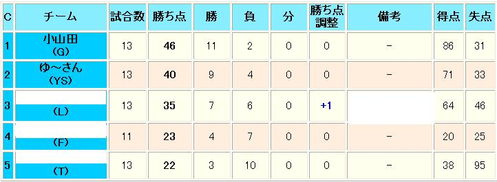 37-予選結果