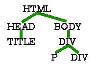 CSS木構造について