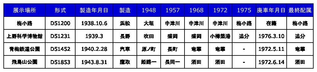 D51機関車履歴