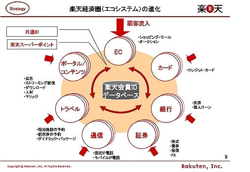 Rakuten_ecosys.jpg