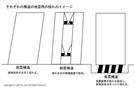 耐震・制震・免震構造による揺れの違い