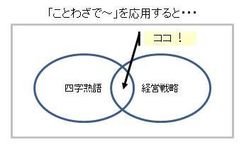 四字熟語&経営戦略 100214