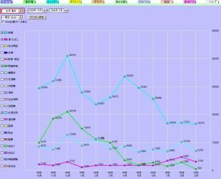 グラフ200909月食費と娯楽と水道光熱費