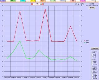 グラフ200909総支出と収入