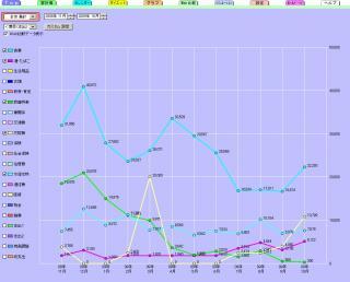 グラフ200910月食費とその他いろいろ