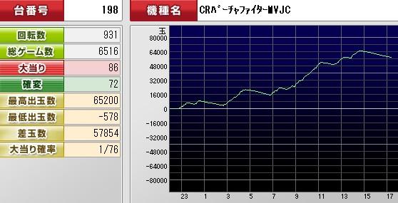 2012y03m30d_173048968(バーチャグラフ)