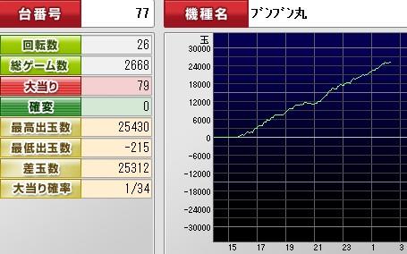 2012y04m01d_022456843(ブンブングラフ)