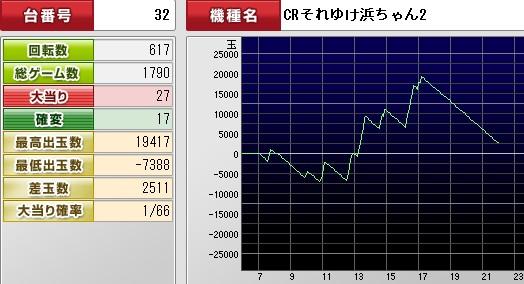 2012y04m03d_220745312(浜ちゃんグラフ)