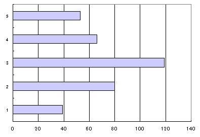 大成功のグラフ
