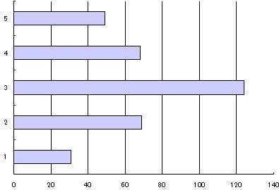 レイピア大成功のグラフ