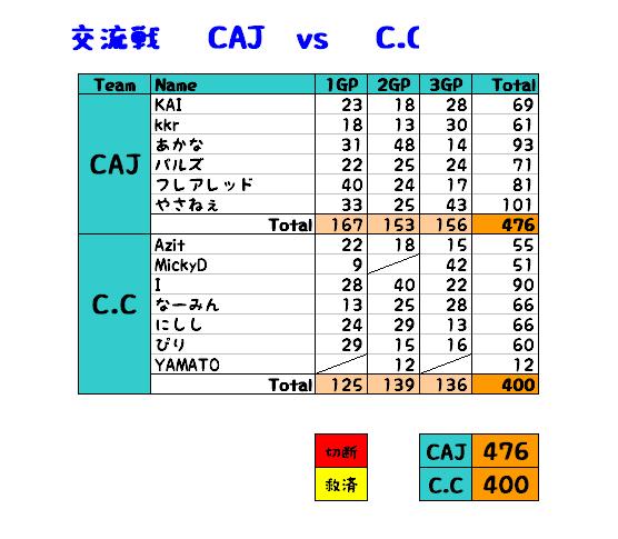 vsC.C集計表