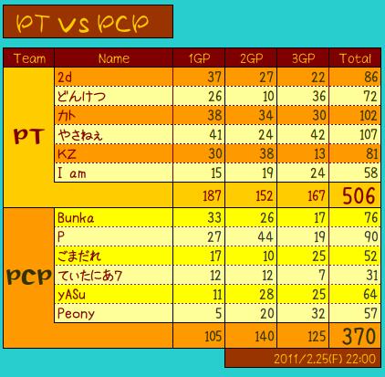 vs PCP