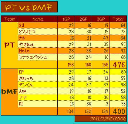 vs DMF