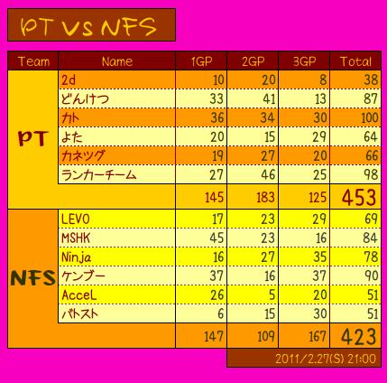 vs NFS