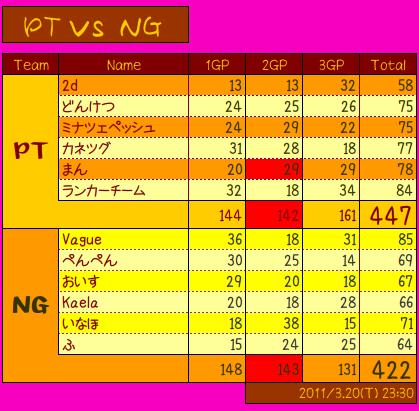 vs NG